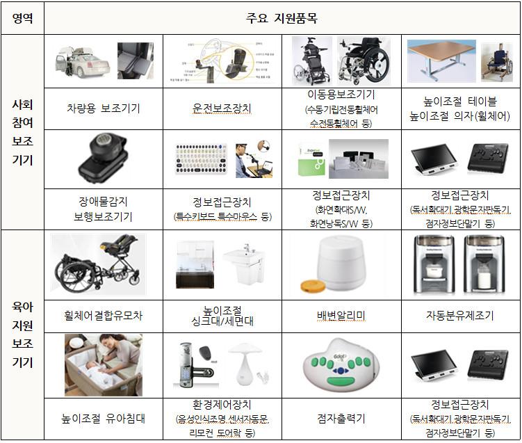 주요 지원품목(사회참여보조기기, 육아지원보조기기)